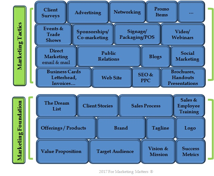 FMM Marketing Foundation